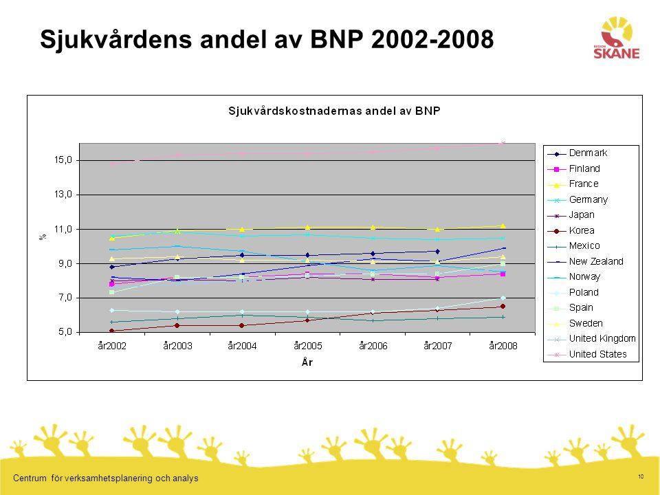 Sjukvårdens andel av BNP 2002-2008