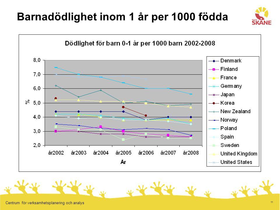 Barnadödlighet inom 1 år per 1000 födda