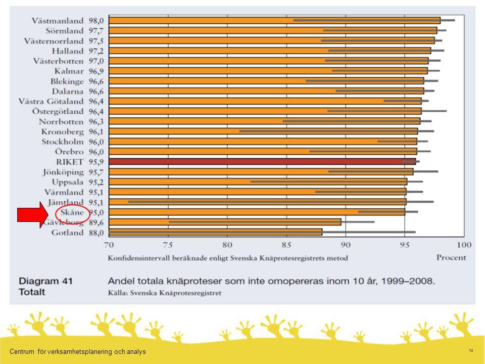 Resultatet är världsledande när man jämför med andra länder som kan redovisa liknande statistik, till exempel de nordiska länderna och Australien.