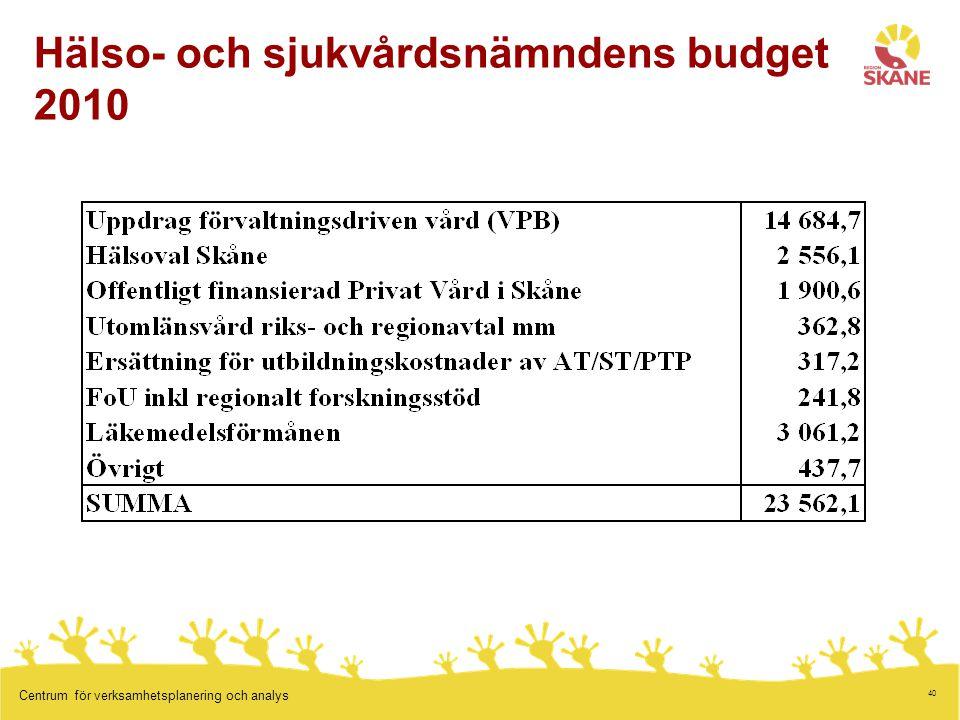 Hälso- och sjukvårdsnämndens budget 2010