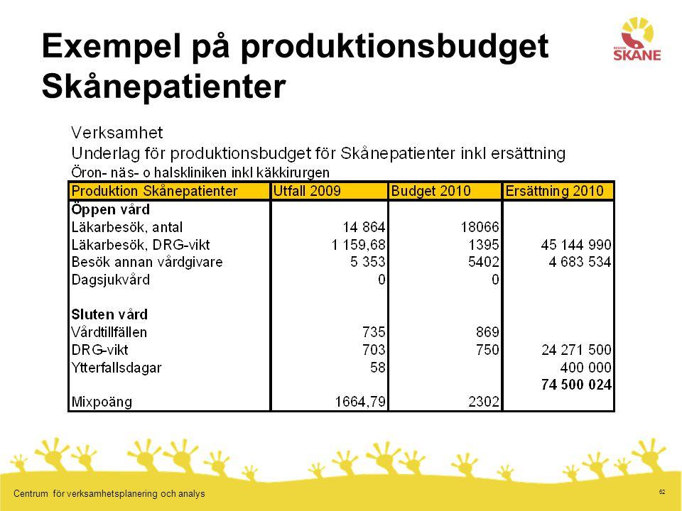 Exempel på produktionsbudget Skånepatienter