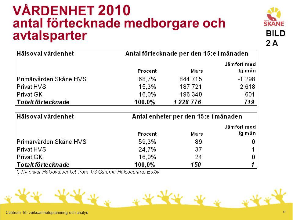 VÅRDENHET 2010 antal förtecknade medborgare och avtalsparter
