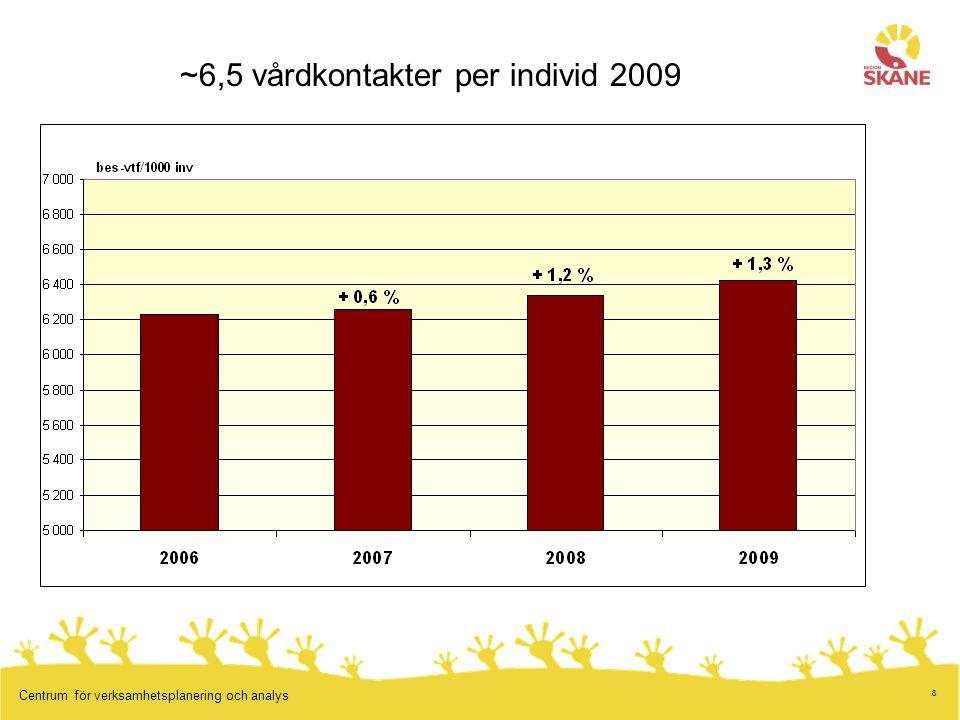 ~6,5 vårdkontakter per individ 2009