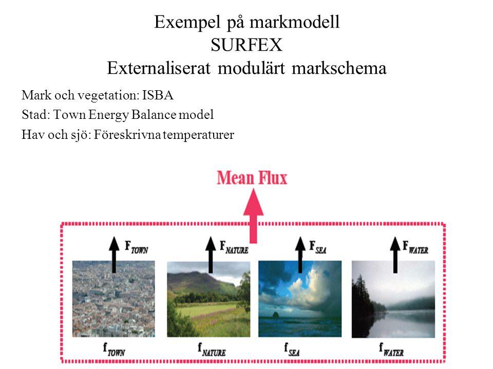 Exempel på markmodell SURFEX Externaliserat modulärt markschema