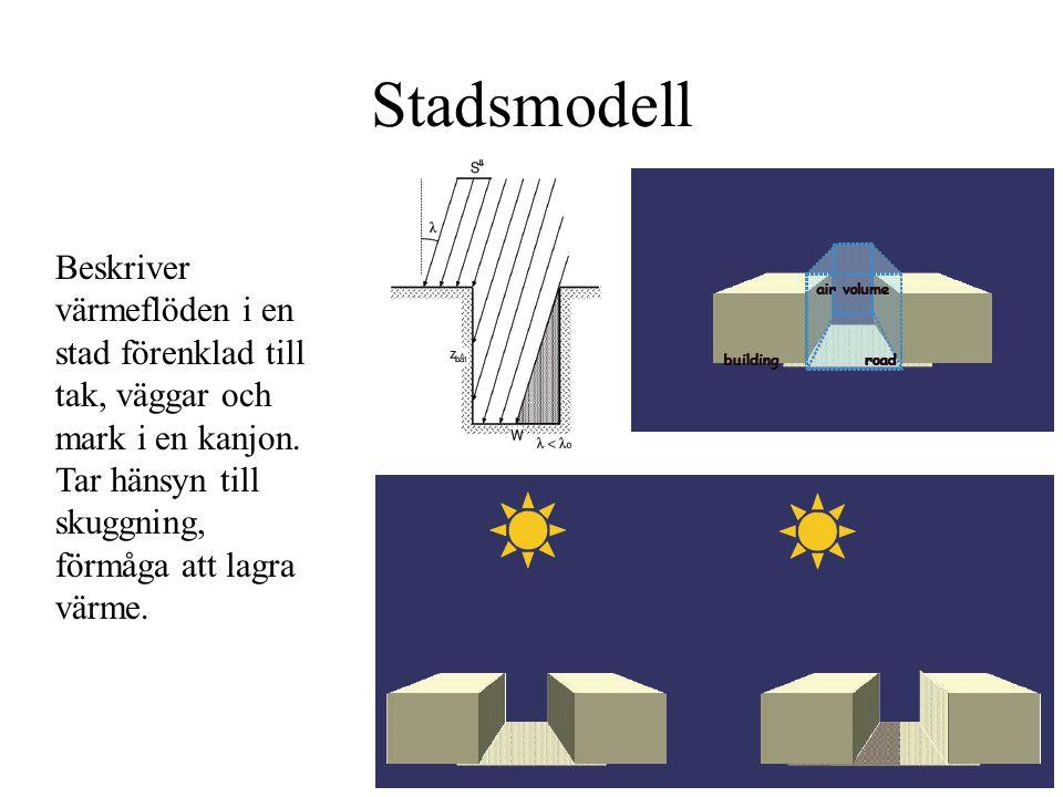 Stadsmodell Beskriver värmeflöden i en stad förenklad till tak, väggar och mark i en kanjon.