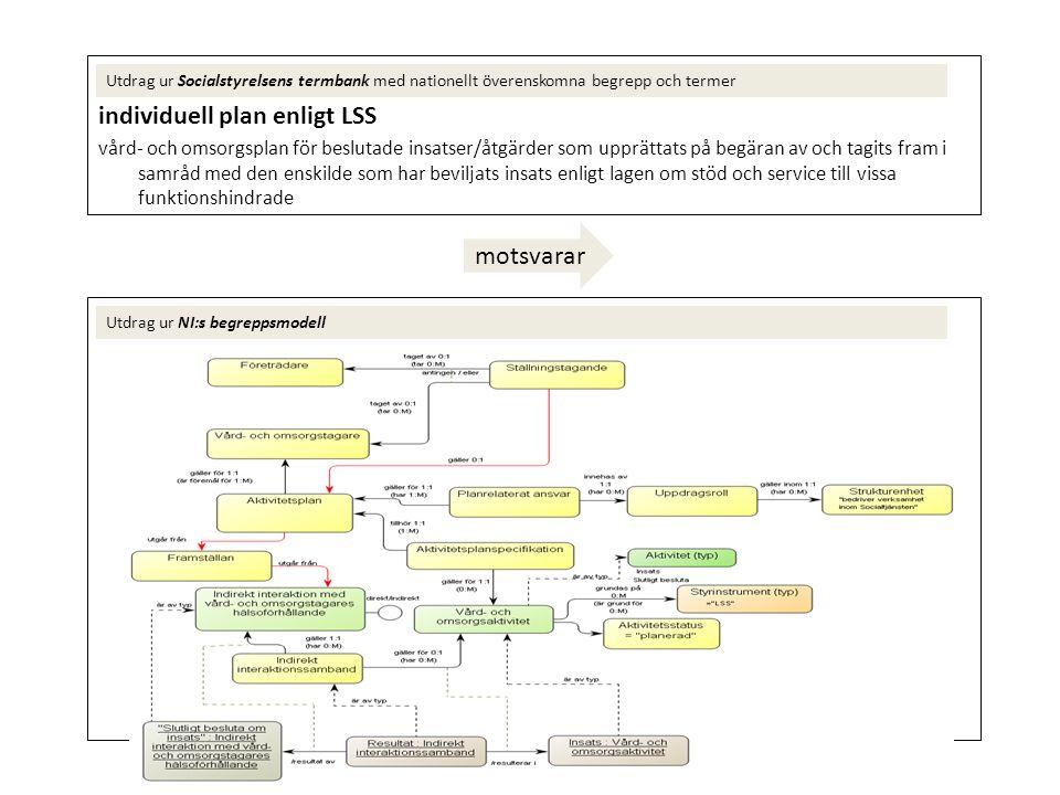 individuell plan enligt LSS