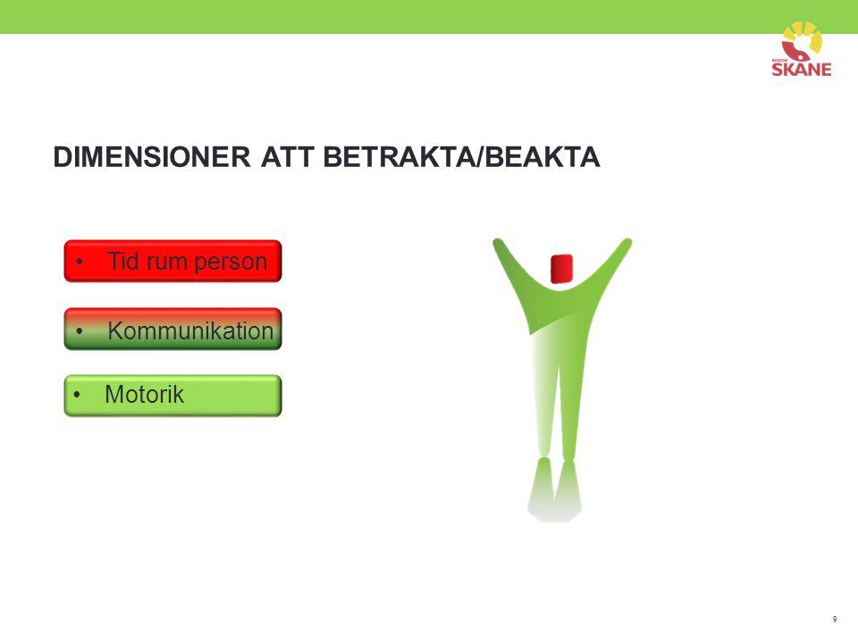 DIMENSIONER ATT BETRAKTA/BEAKTA