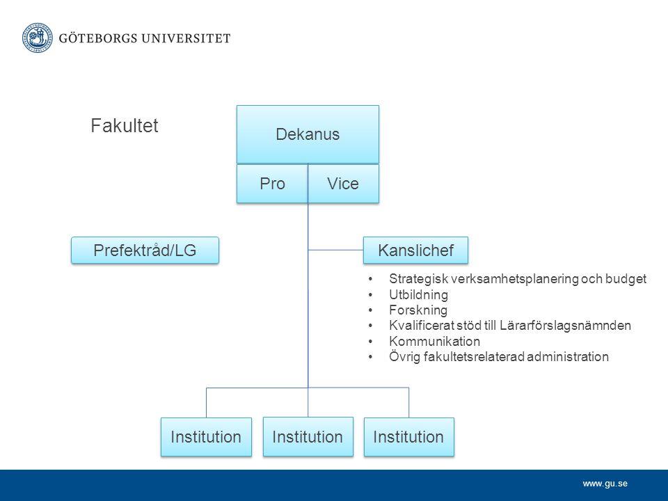 Fakultet Dekanus Pro Vice Prefektråd/LG Kanslichef Institution