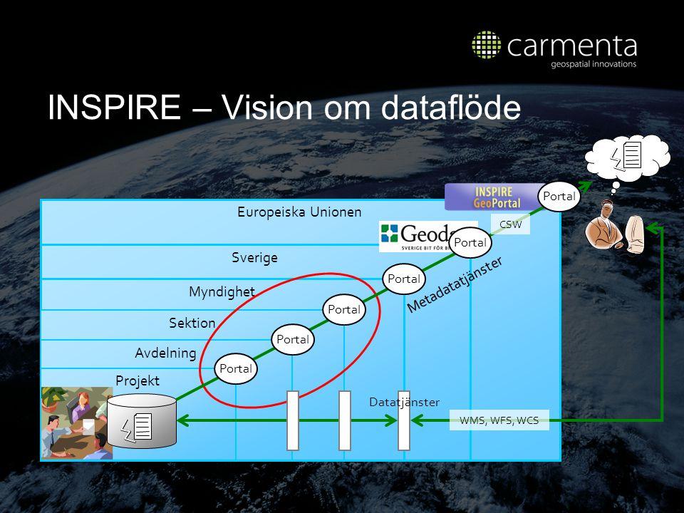 INSPIRE – Vision om dataflöde
