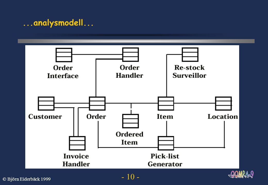 ...analysmodell... © Björn Eiderbäck 1999