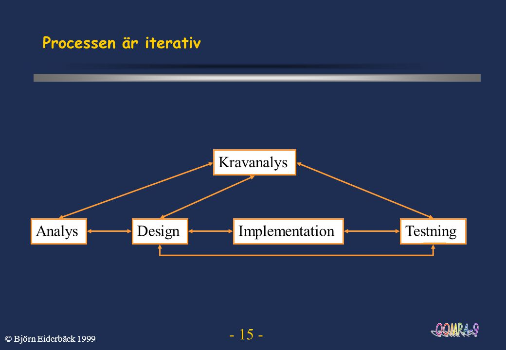 Processen är iterativ Kravanalys Analys Design Implementation Testning