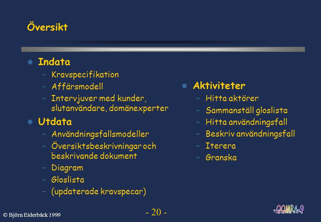 Översikt Indata Aktiviteter Utdata Kravspecifikation Affärsmodell