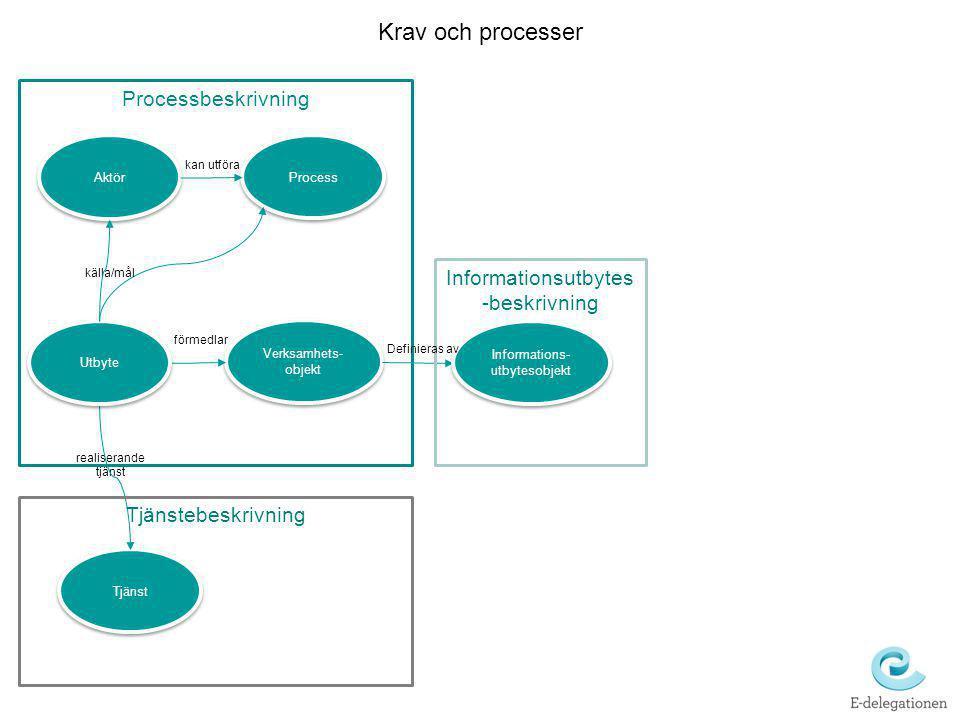 Krav och processer Processbeskrivning Informationsutbytes-beskrivning