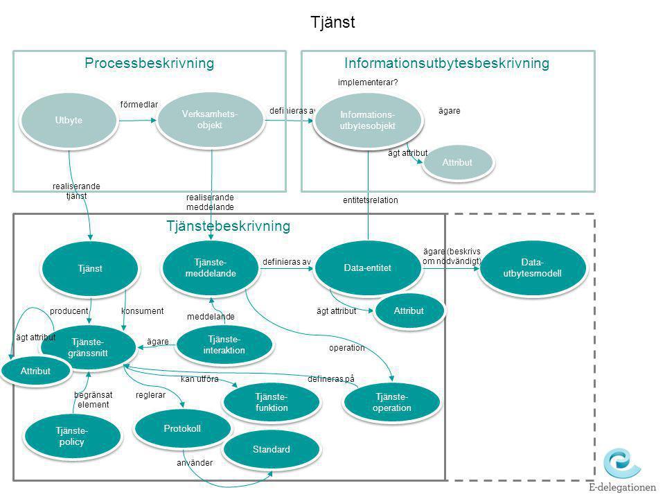 Tjänst Processbeskrivning Informationsutbytesbeskrivning