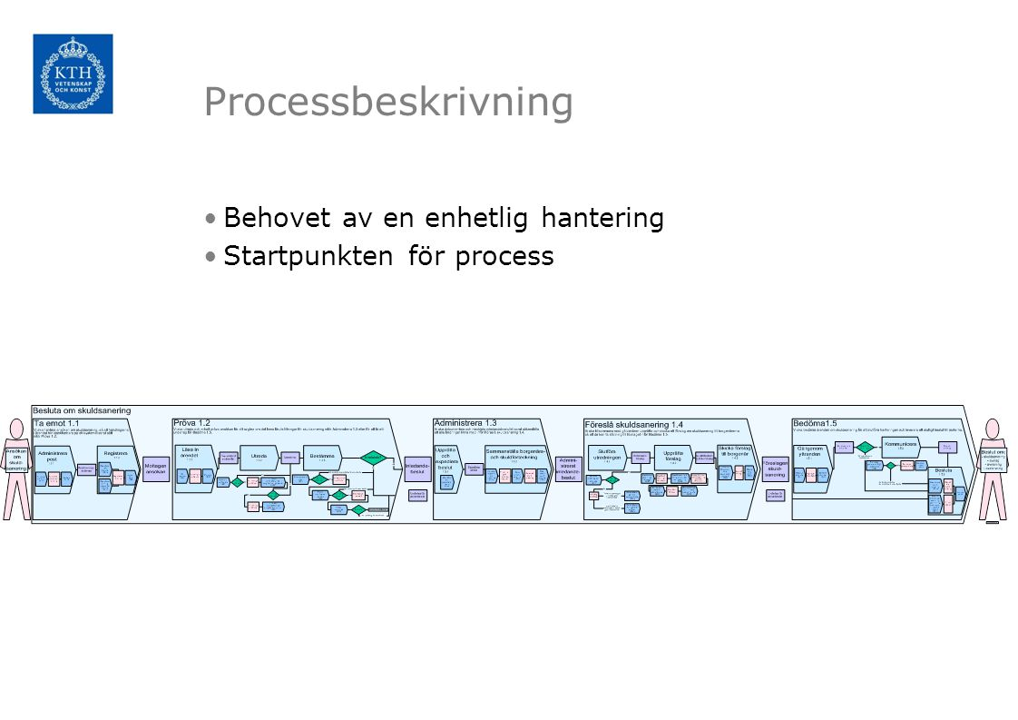 Processbeskrivning Behovet av en enhetlig hantering