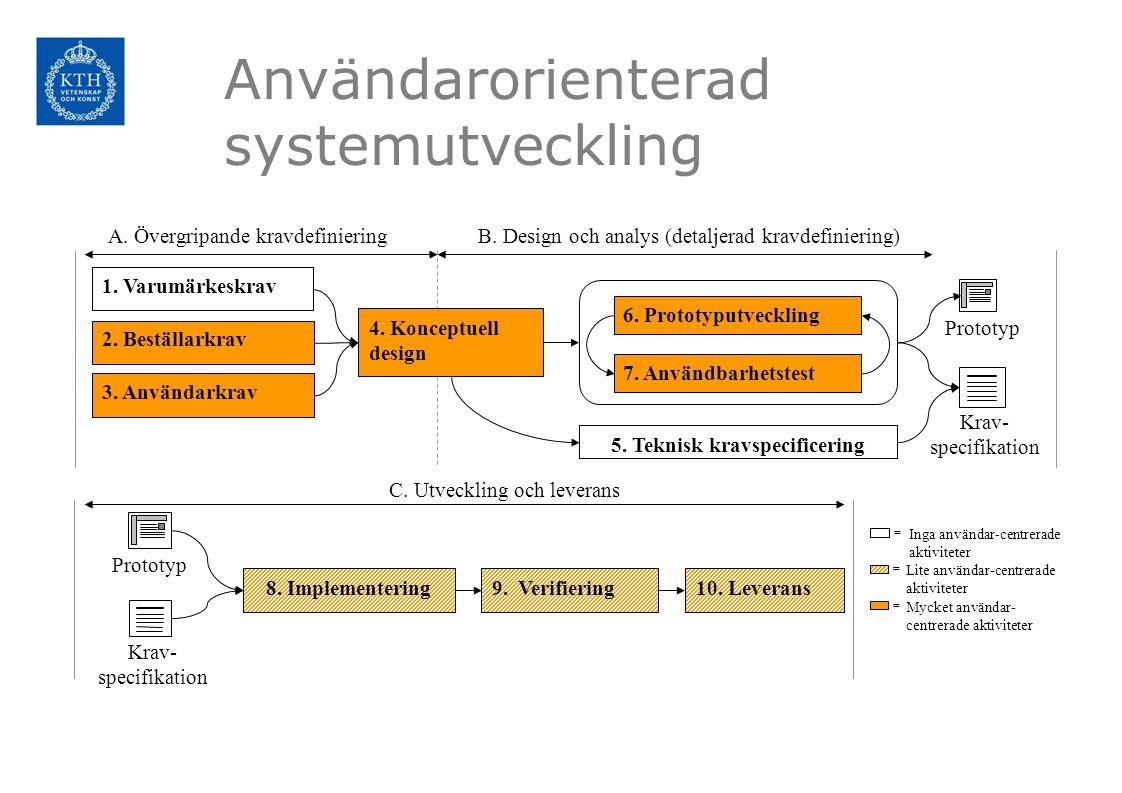 Användarorienterad systemutveckling