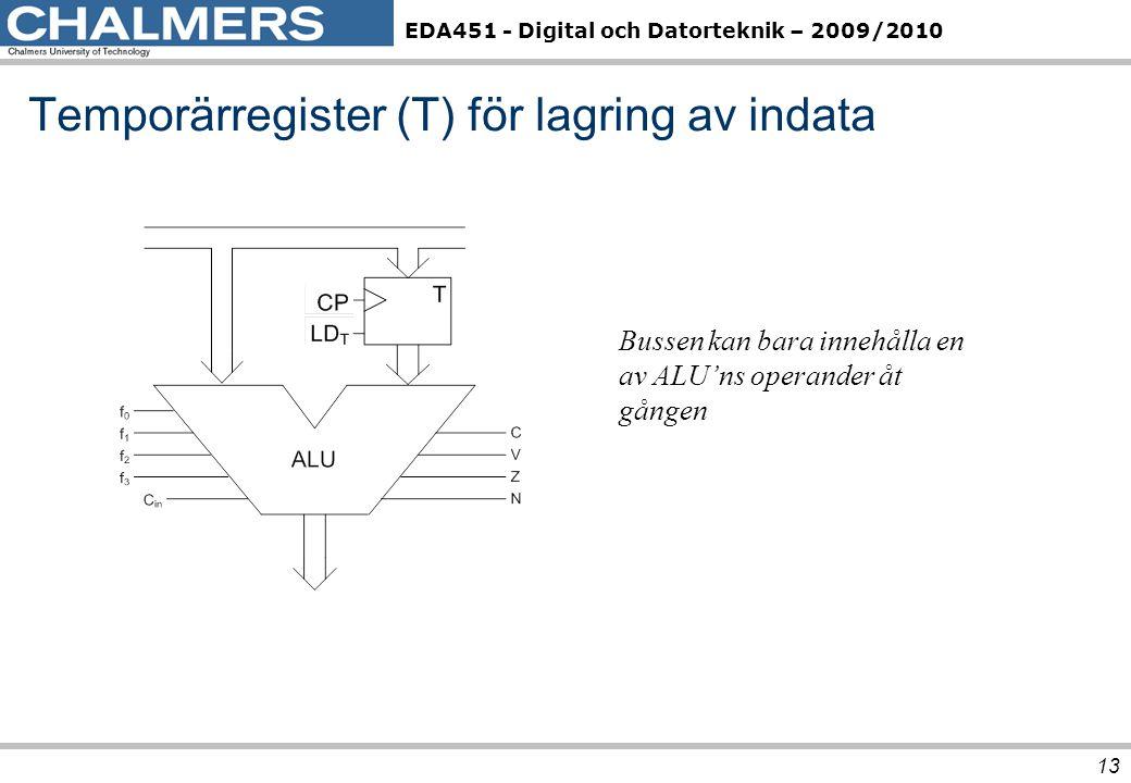 Temporärregister (T) för lagring av indata