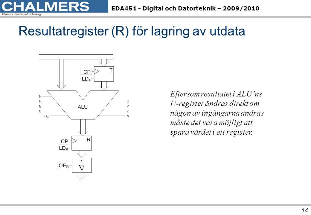 Resultatregister (R) för lagring av utdata