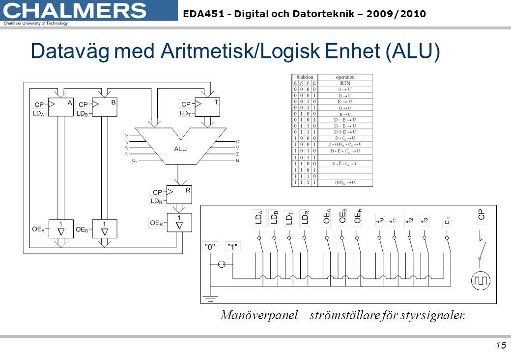 Dataväg med Aritmetisk/Logisk Enhet (ALU)