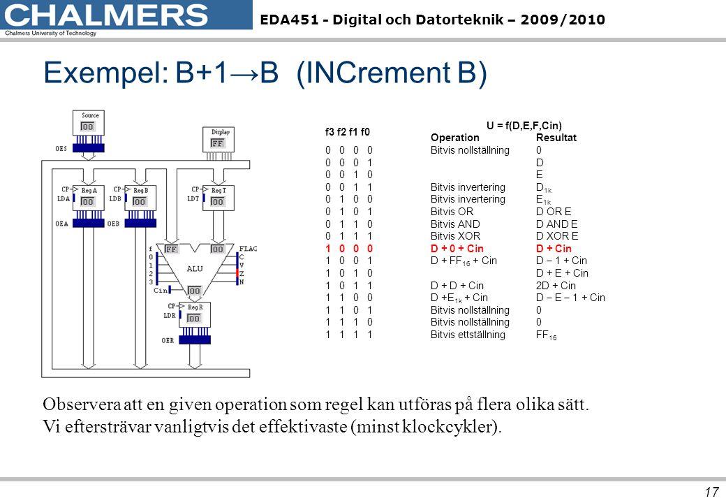 Exempel: B+1→B (INCrement B)