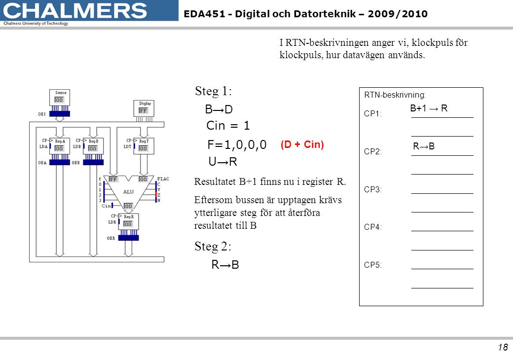 Steg 1: Steg 2: B→D Cin = 1 F=1,0,0,0 U→R R→B