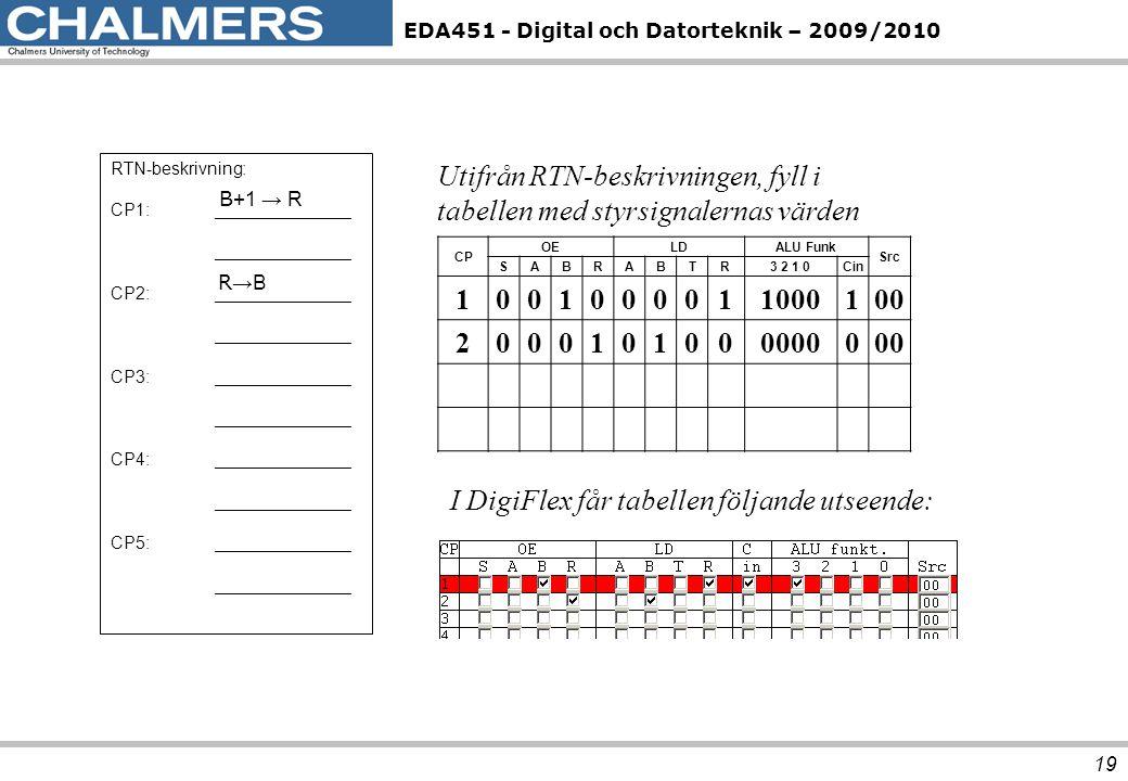 Utifrån RTN-beskrivningen, fyll i tabellen med styrsignalernas värden