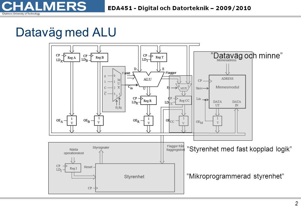Dataväg med ALU Dataväg och minne Styrenhet med fast kopplad logik