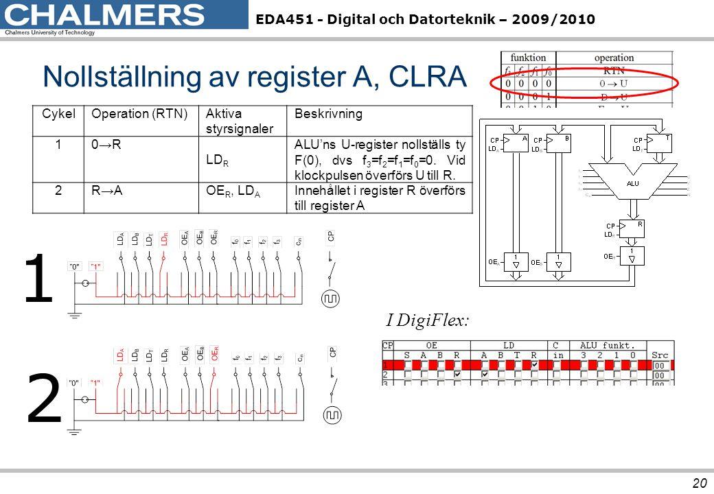 Nollställning av register A, CLRA