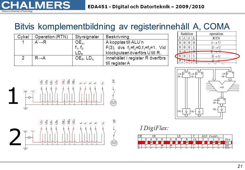 Bitvis komplementbildning av registerinnehåll A, COMA