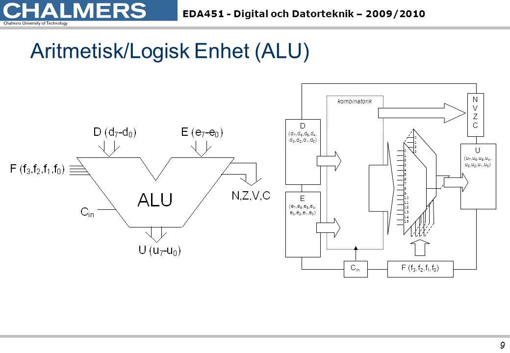 Aritmetisk/Logisk Enhet (ALU)