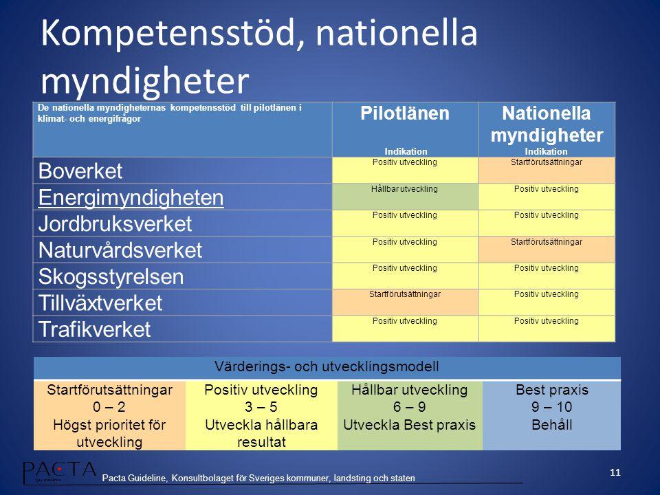Nationella myndigheter Indikation
