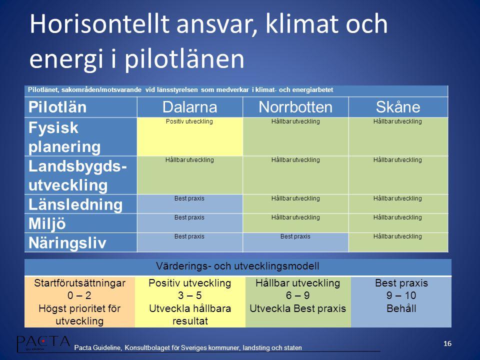 Horisontellt ansvar, klimat och energi i pilotlänen