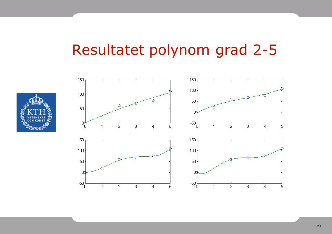 Resultatet polynom grad 2-5