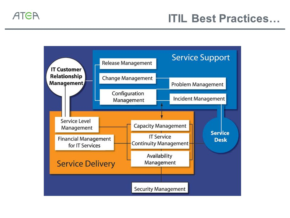 ITIL Best Practices…