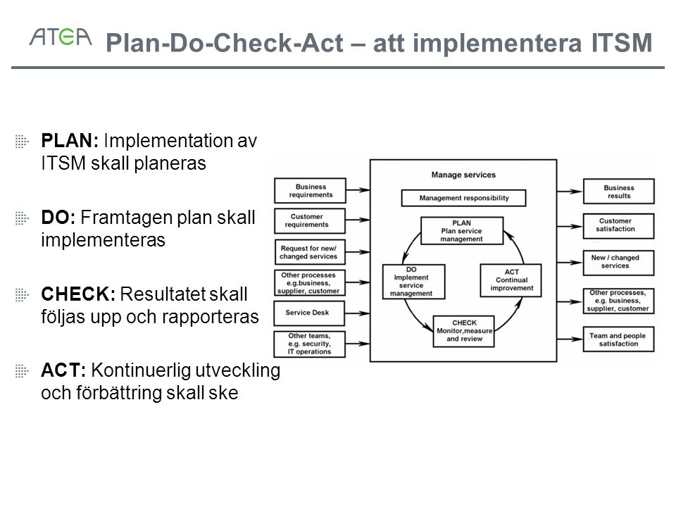 Plan-Do-Check-Act – att implementera ITSM