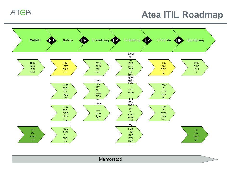 Atea ITIL Roadmap Mentorstöd BP Nuläge Förankring Förändring Införande