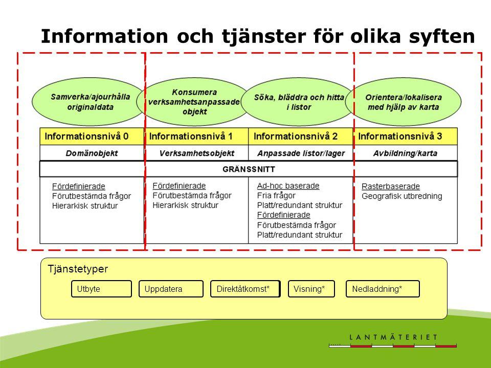 Information och tjänster för olika syften