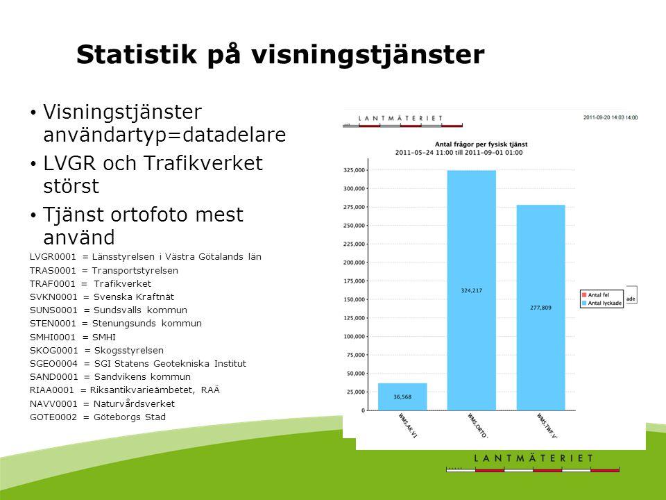 Statistik på visningstjänster