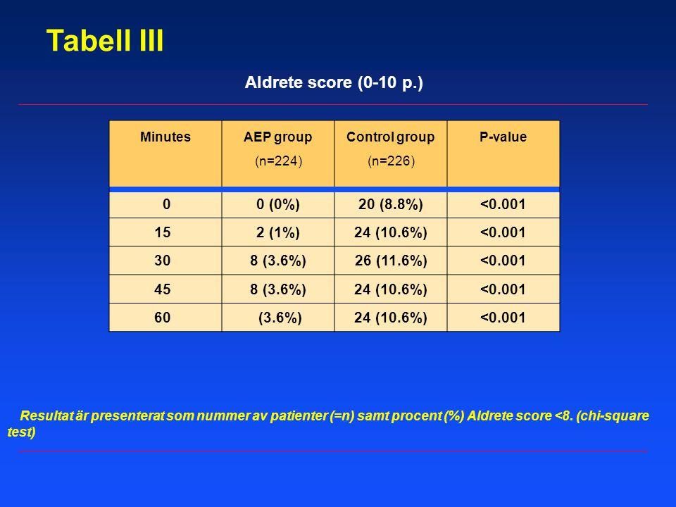 Tabell III Aldrete score (0-10 p.) 0 (0%) 20 (8.8%) <0.001 15