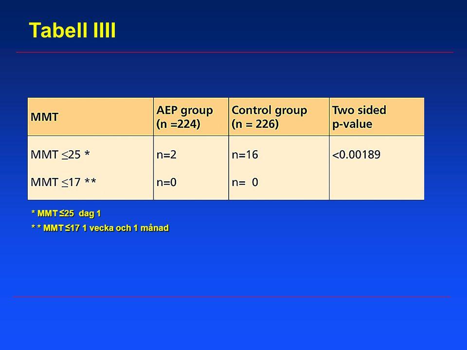 Tabell IIII * MMT ≤25 dag 1 * * MMT ≤17 1 vecka och 1 månad