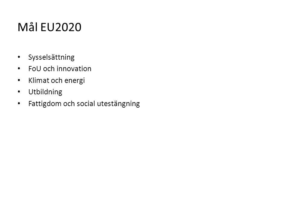 Mål EU2020 Sysselsättning FoU och innovation Klimat och energi
