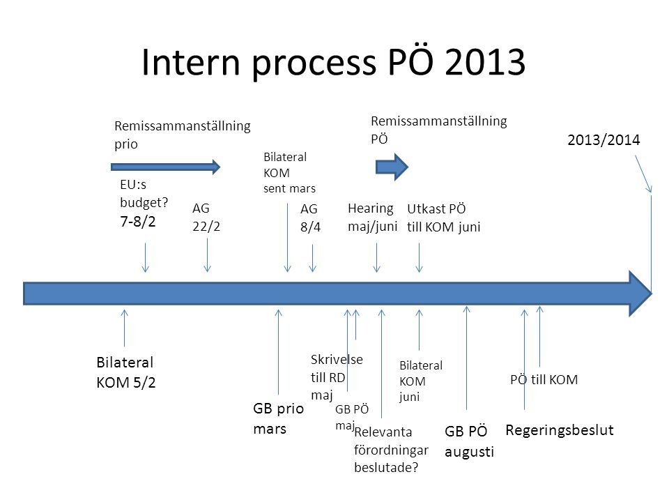 Intern process PÖ 2013 2013/2014 7-8/2 Bilateral KOM 5/2 GB prio mars