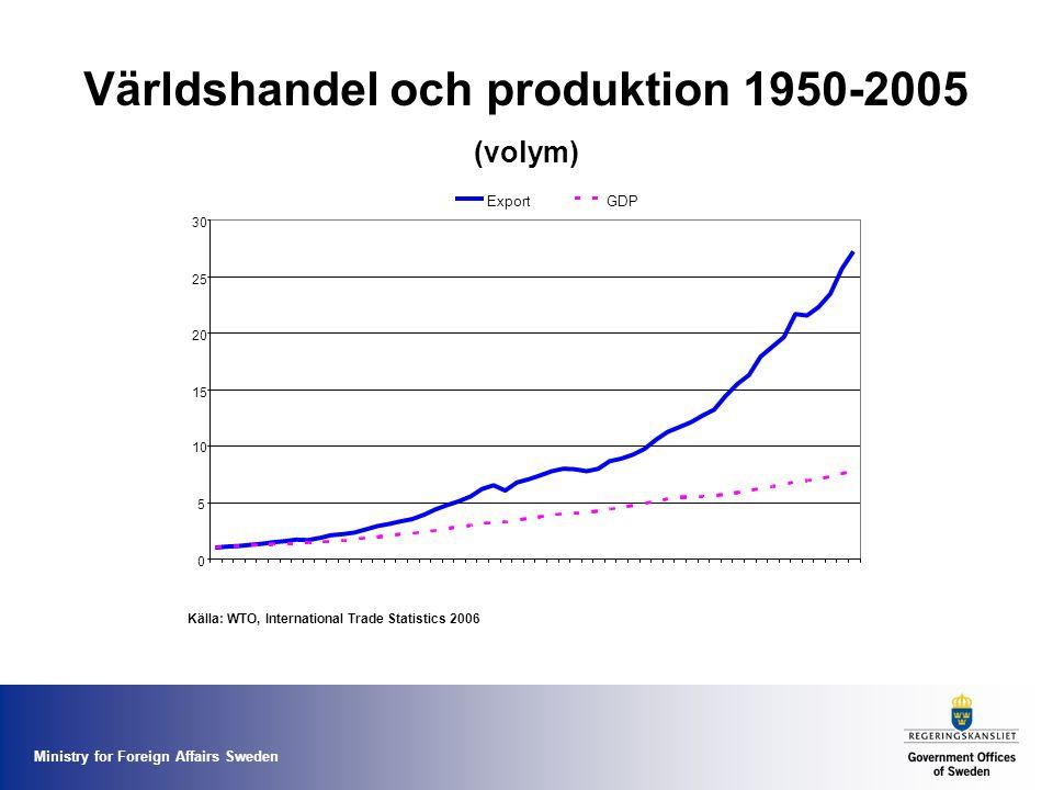 Världshandel och produktion 1950-2005