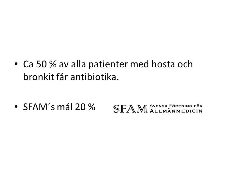 Ca 50 % av alla patienter med hosta och bronkit får antibiotika.