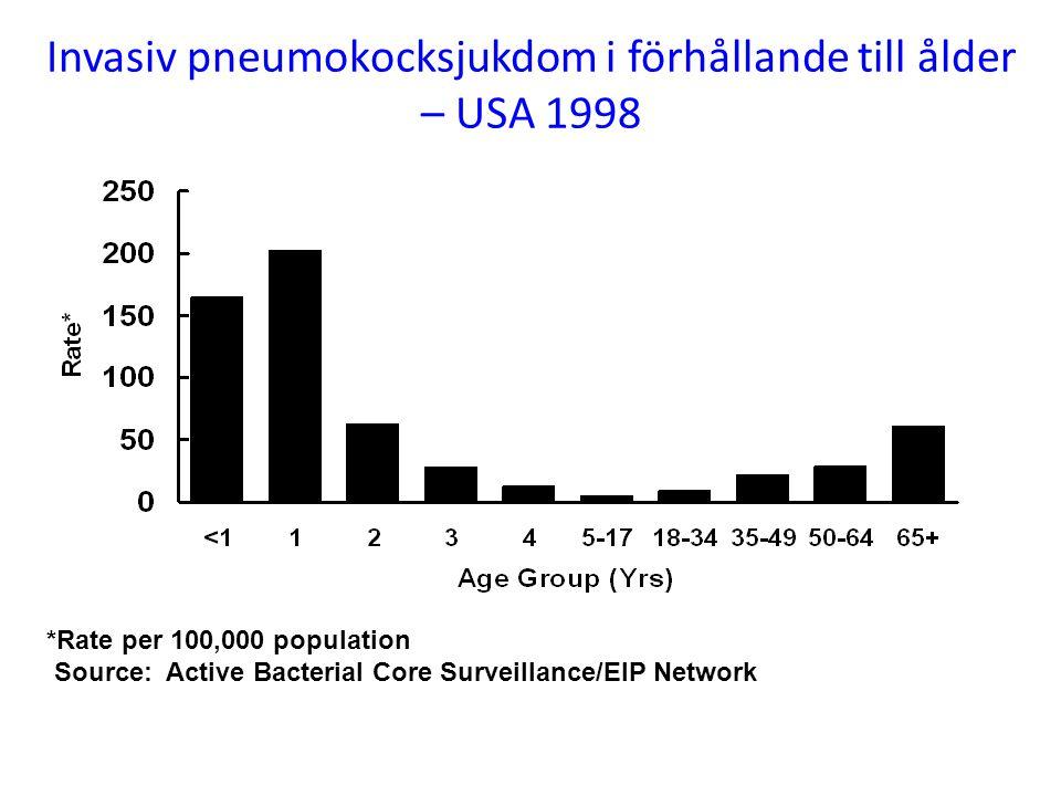 Invasiv pneumokocksjukdom i förhållande till ålder – USA 1998