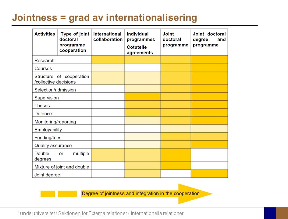Jointness = grad av internationalisering