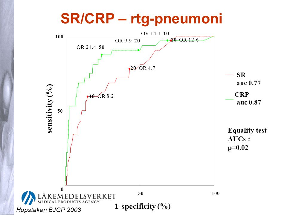 SR/CRP – rtg-pneumoni sensitivity (%) 1-specificity (%)