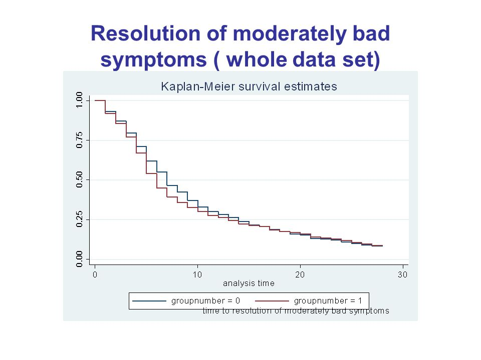 Resolution of moderately bad symptoms ( whole data set)