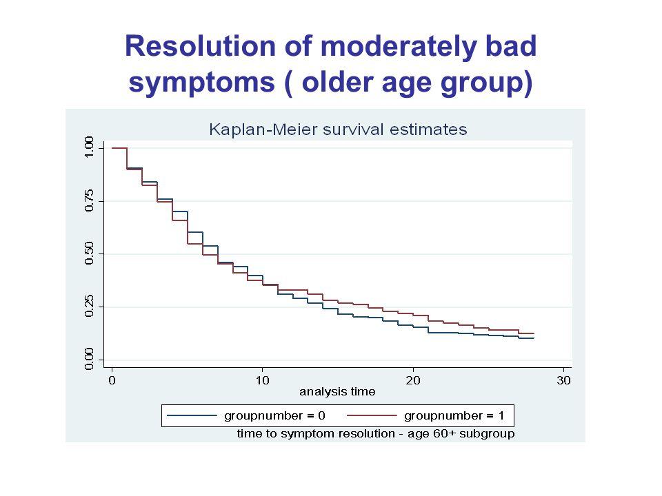 Resolution of moderately bad symptoms ( older age group)
