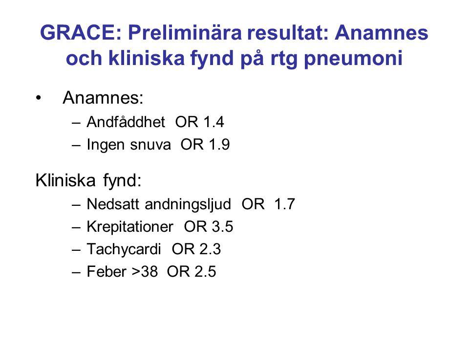 GRACE: Preliminära resultat: Anamnes och kliniska fynd på rtg pneumoni